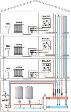 Heat Interface Units Commercial Powerflush